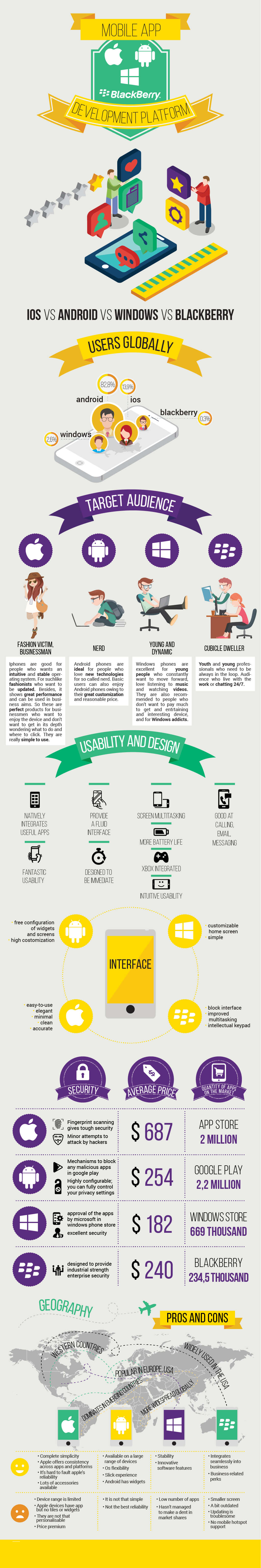 mobile app development platform infographic