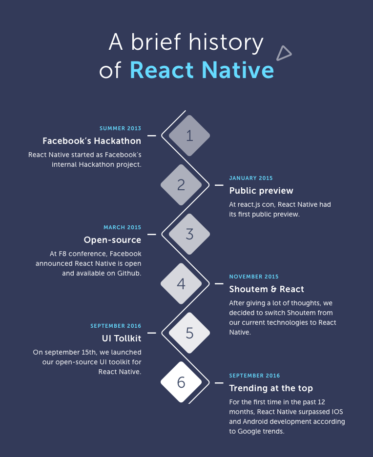 story-react-native